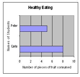 Research paper healthy eating habits