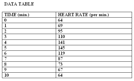 the effect of moderate exercise on heart and breathing rates How does body temperature affect heart rate how can temperature affect heart rate during moderate exercise increase in heart rate and breathing rate exercise.