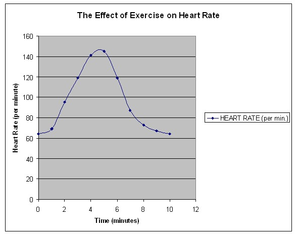 heart rate and exercise experiment results Aim: - the aim of this experiment is to find out what the effects of exercise are on the heart rate and to record these results in various formats.