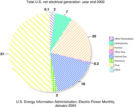 100408 Exploring Renewable Energy through Graphs and Statistics – Electrical Pie Chart