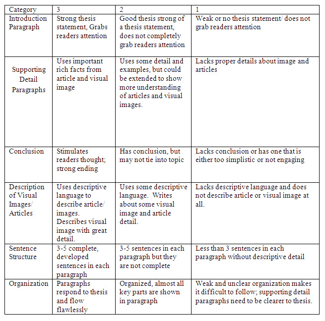 expository essay smartboard lesson This expository writing lesson uses brainstorming, paragraphing, and scoring rubrics to guide the students through the process of writing a narrative paragraph about.