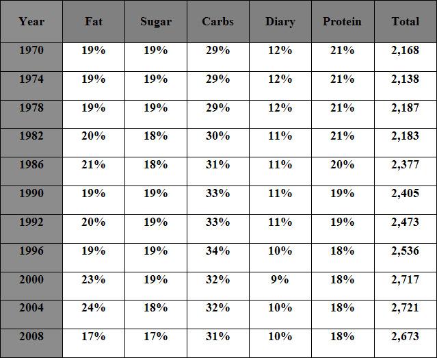 food percentage calculator