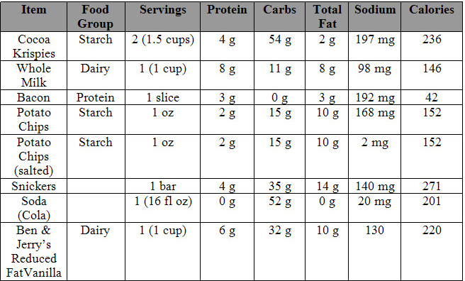 12 03 03 Understanding The Effects Of Diet And Fitness On