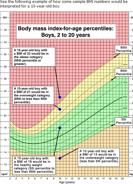 body mass index and measurement Body mass index (bmi) – body mass index is a measurement to calculate body fat which is based on height and weight of your bodybmi is a tool that indicates your body fat which may affect.