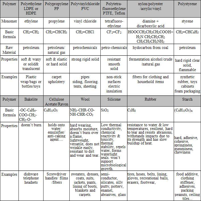 macromolecules chart structures