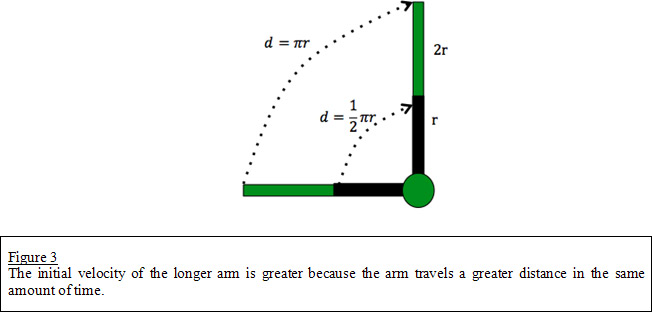 Distance Traveled From Time And Height Quadratic