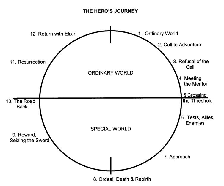 hunger games monomyth Joseph campbell describes the classic monomyth in his book 'hero's journey' here is an analysis of the stages.