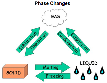 deposition is when a gas turns directly into a solid