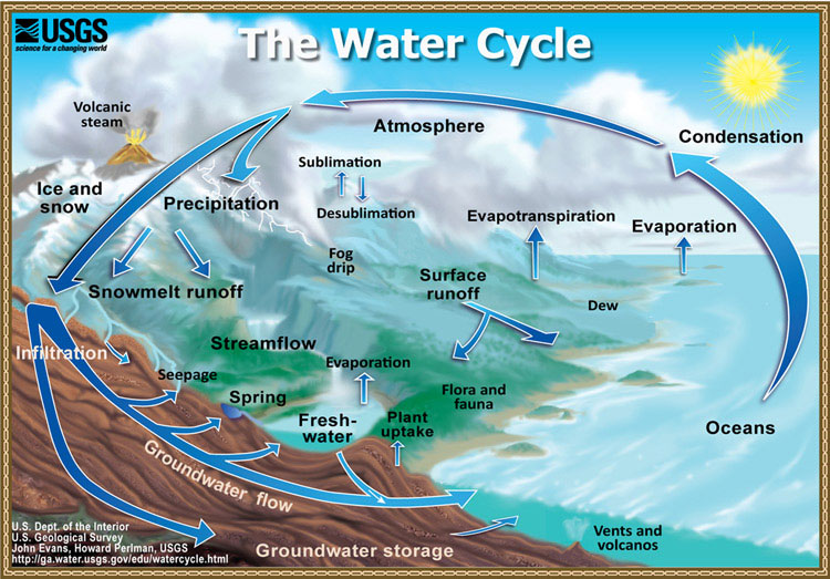 Figure 1. A typical hydrological cycle